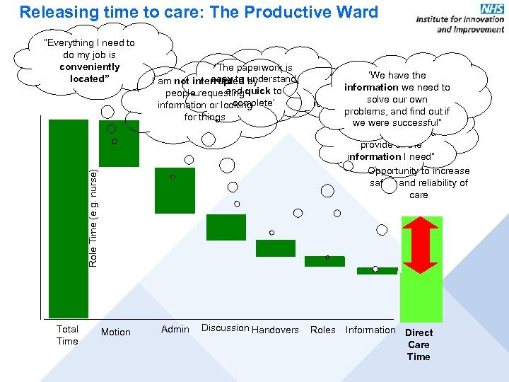 Releasing time to care: The Productive Ward 'The paperwork is easy to understand I