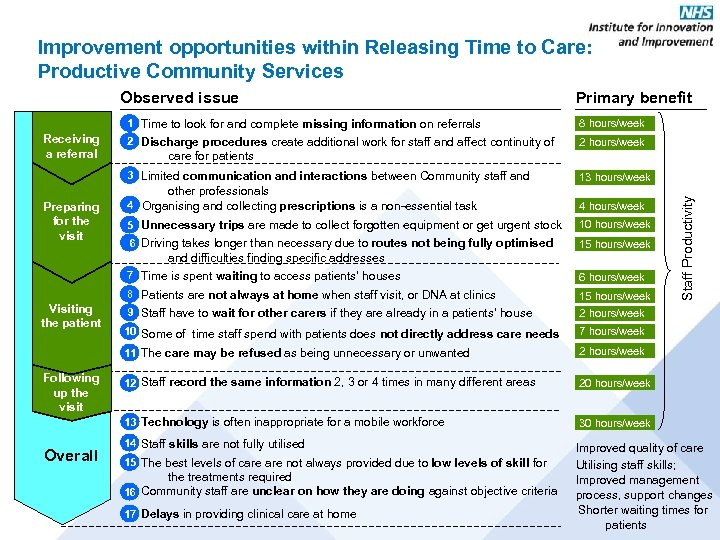 Improvement opportunities within Releasing Time to Care: Productive Community Services Observed issue Primary benefit