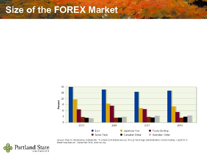 Size of the FOREX Market