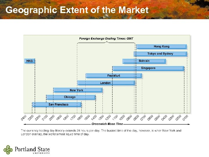 Geographic Extent of the Market