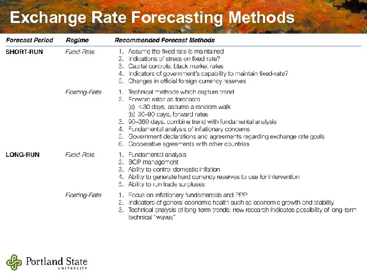 Exchange Rate Forecasting Methods