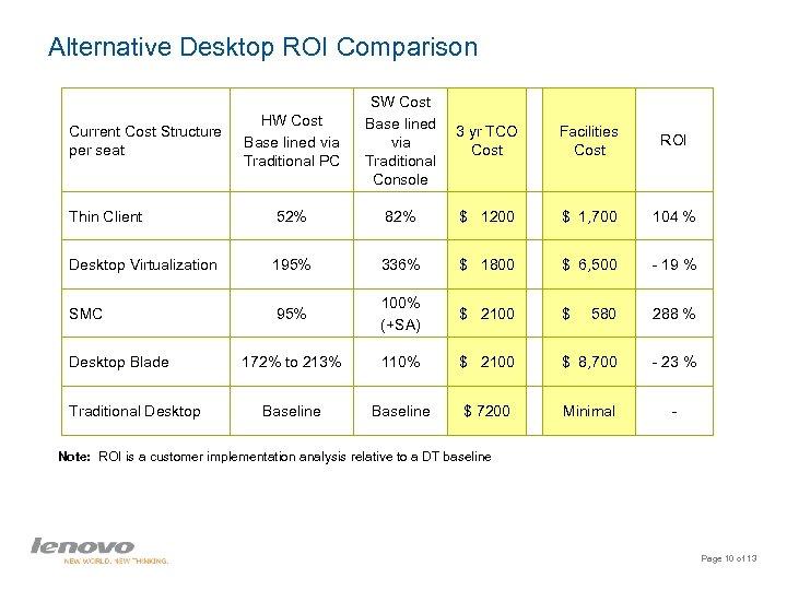 Alternative Desktop ROI Comparison HW Cost Base lined via Traditional PC SW Cost Base