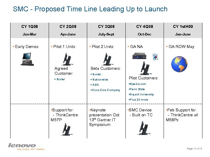 SMC - Proposed Time Line Leading Up to Launch CY 1 Q 08 CY