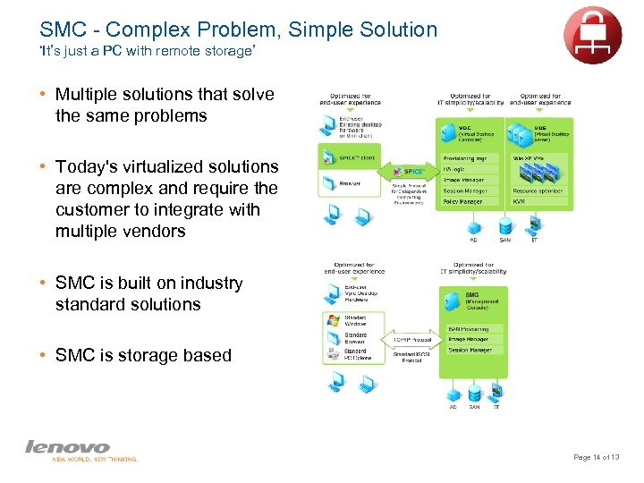 SMC - Complex Problem, Simple Solution 'It's just a PC with remote storage' •
