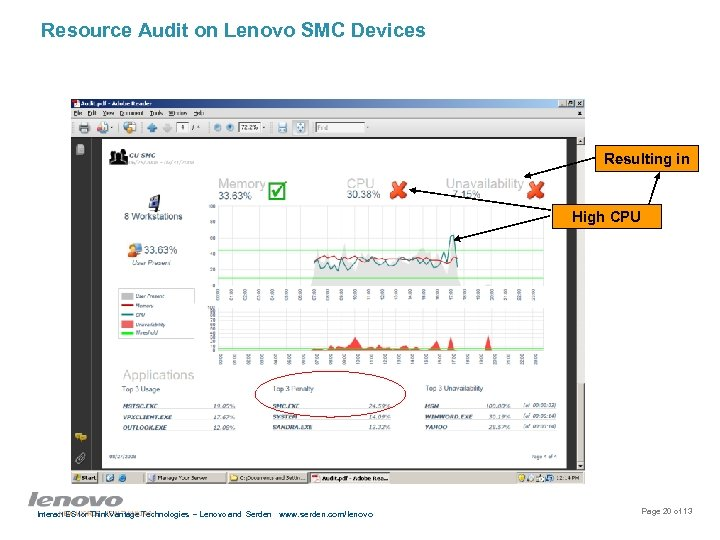 Resource Audit on Lenovo SMC Devices Resulting in High CPU Interact ES for Think.