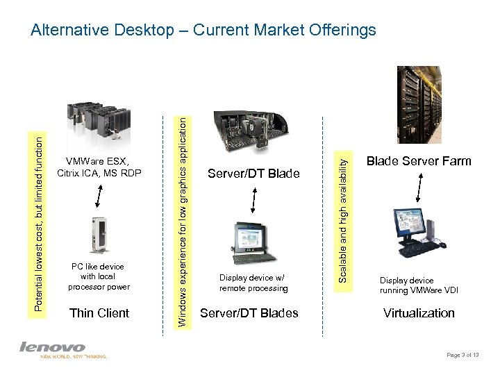 PC like device with local processor power Thin Client Server/DT Blade Display device w/