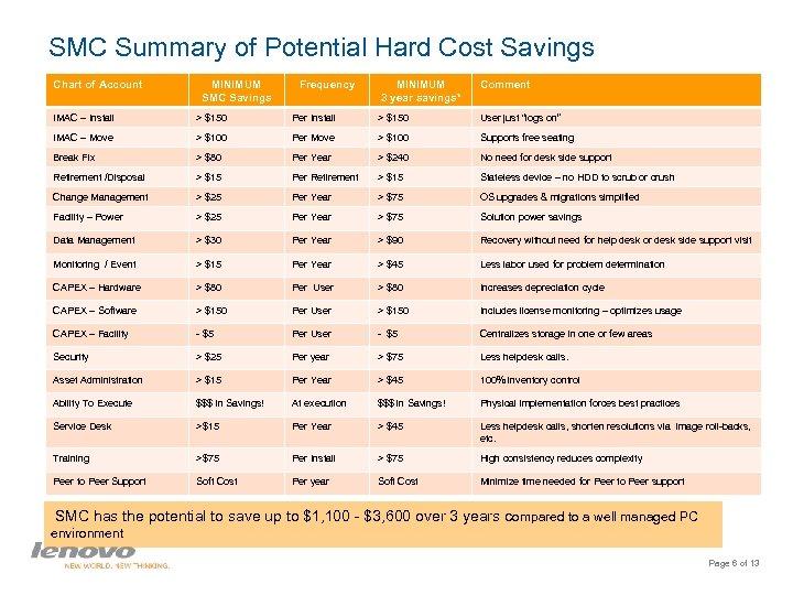 SMC Summary of Potential Hard Cost Savings Chart of Account MINIMUM SMC Savings Frequency