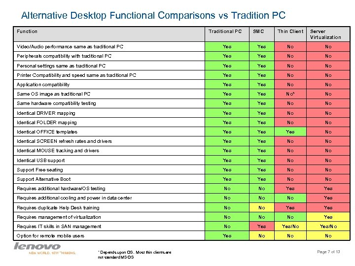 Alternative Desktop Functional Comparisons vs Tradition PC Function Traditional PC SMC Thin Client Server