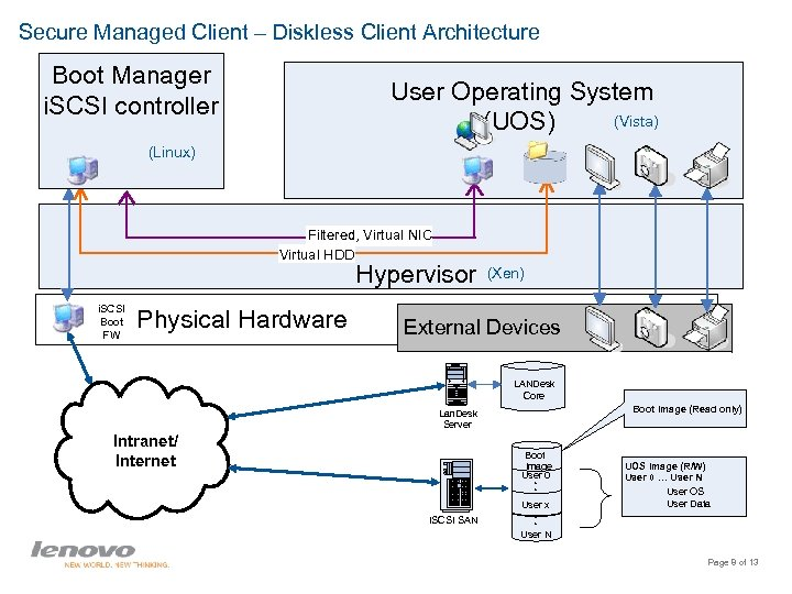 Secure Managed Client – Diskless Client Architecture Boot Manager i. SCSI controller User Operating