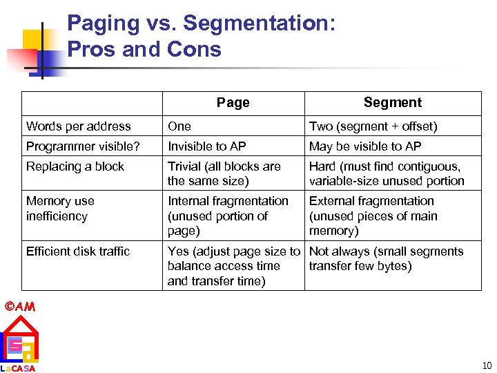 Paging vs. Segmentation: Pros and Cons Page Segment Words per address One Two (segment