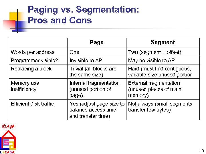 Paging vs. Segmentation: Pros and Cons Page Segment Words per address One Two (segment