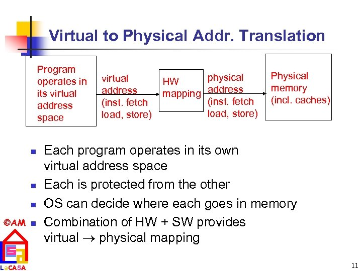 Virtual to Physical Addr. Translation Program operates in its virtual address space n n