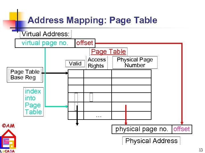 Address Mapping: Page Table Virtual Address: virtual page no. offset Page Table Valid Page