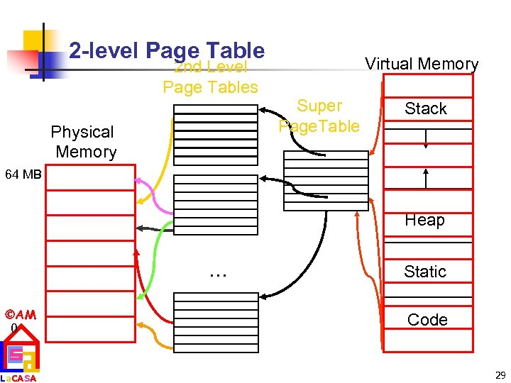2 -level Page Table 2 nd Level Page Tables Physical Memory Virtual Memory Super