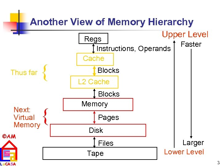 Another View of Memory Hierarchy Upper Level Thus far { Next: Virtual Memory AM