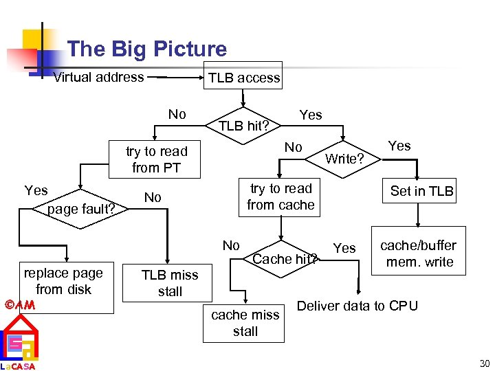 The Big Picture Virtual address TLB access No TLB hit? No try to read