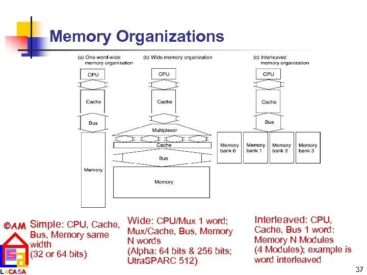 Memory Organizations AM Simple: CPU, Cache, Bus, Memory same width (32 or 64 bits)
