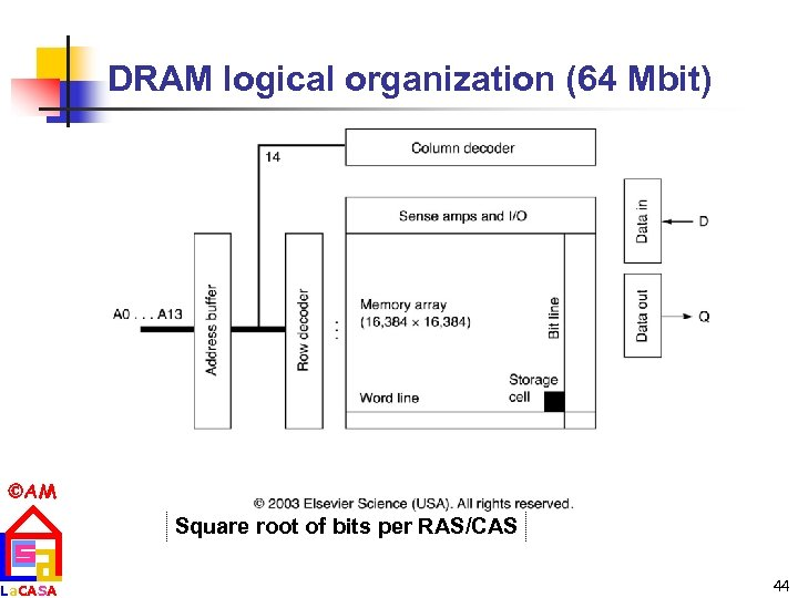 DRAM logical organization (64 Mbit) AM La. CASA Square root of bits per RAS/CAS