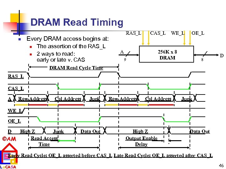 DRAM Read Timing n RAS_L Every DRAM access begins at: n n The assertion