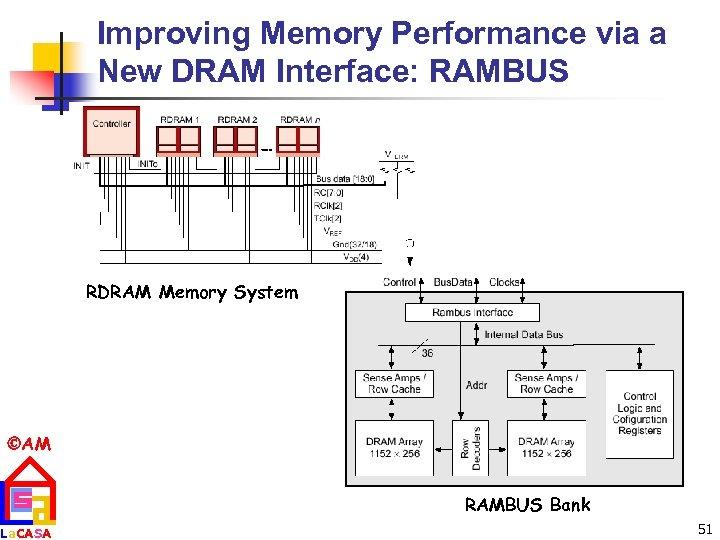 Improving Memory Performance via a New DRAM Interface: RAMBUS RDRAM Memory System AM La.