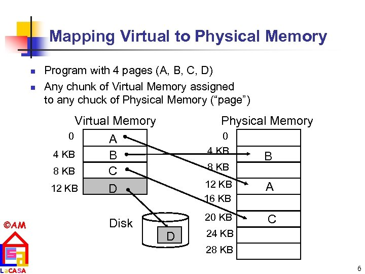 Mapping Virtual to Physical Memory n n Program with 4 pages (A, B, C,