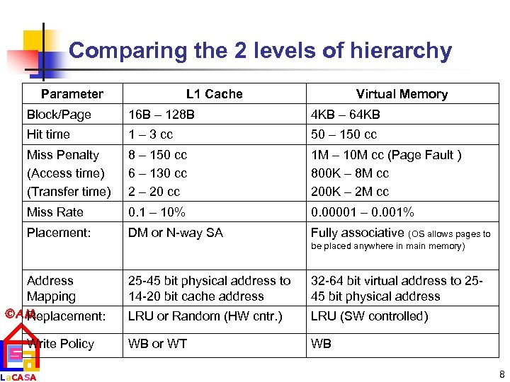 Comparing the 2 levels of hierarchy Parameter L 1 Cache Virtual Memory Block/Page 16