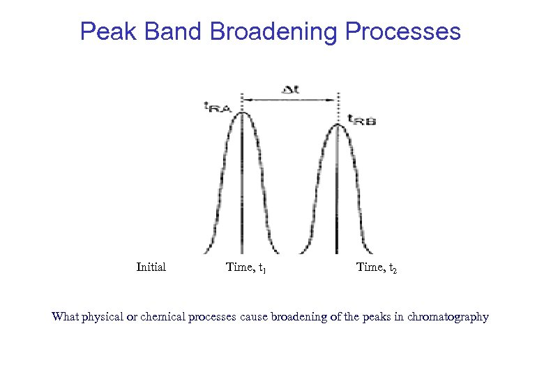 Peak Band Broadening Processes Initial Time, t 1 Time, t 2 What physical or