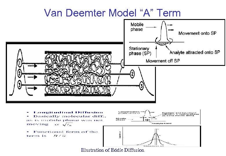"Van Deemter Model ""A"" Term Illustration of Eddie Diffusion"
