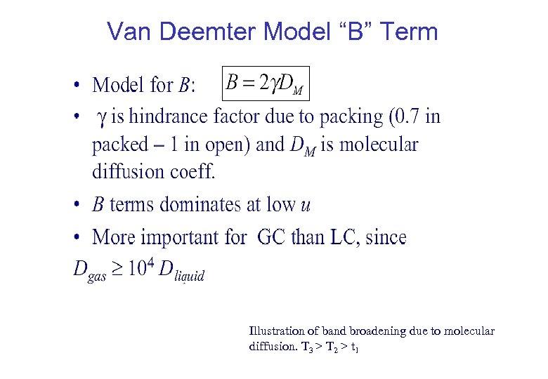 "Van Deemter Model ""B"" Term Illustration of band broadening due to molecular diffusion. T"