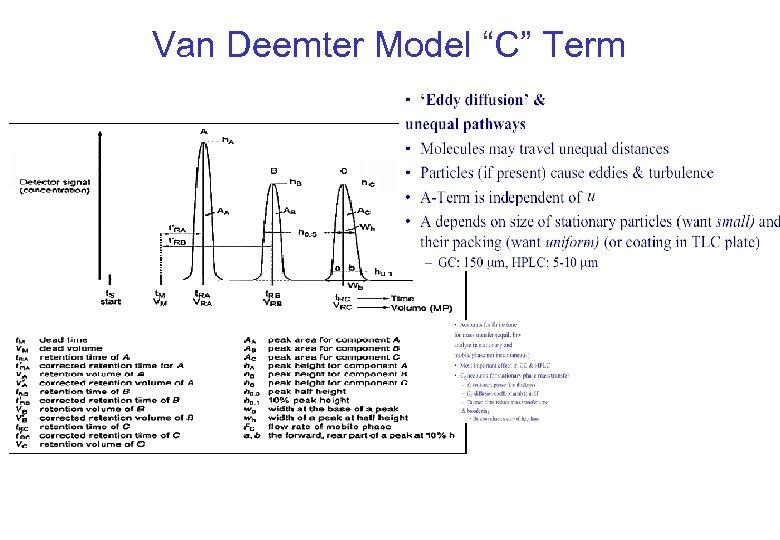 """Van Deemter Model """"C"""" Term"""
