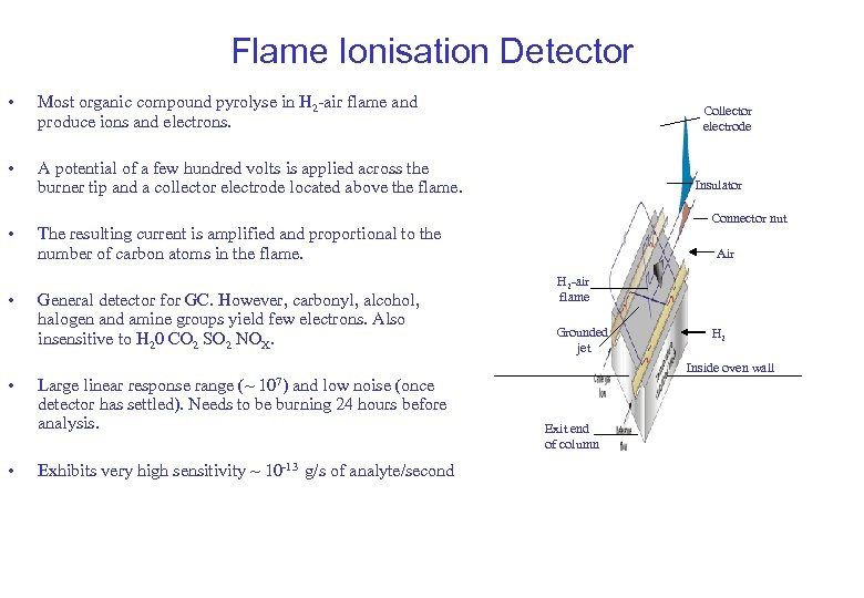 Flame Ionisation Detector • Most organic compound pyrolyse in H 2 -air flame and