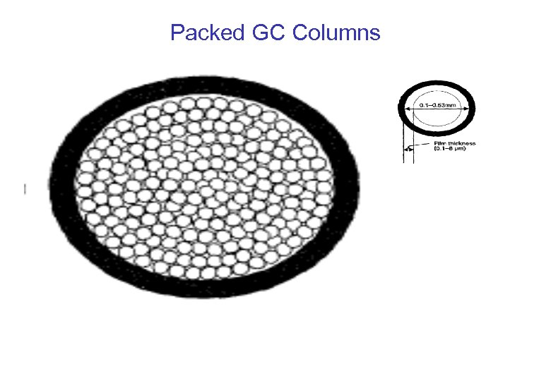 Packed GC Columns