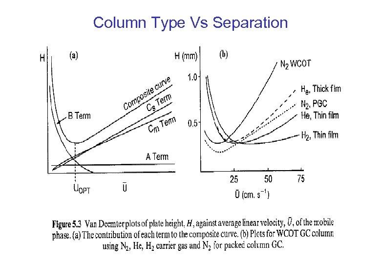 Column Type Vs Separation
