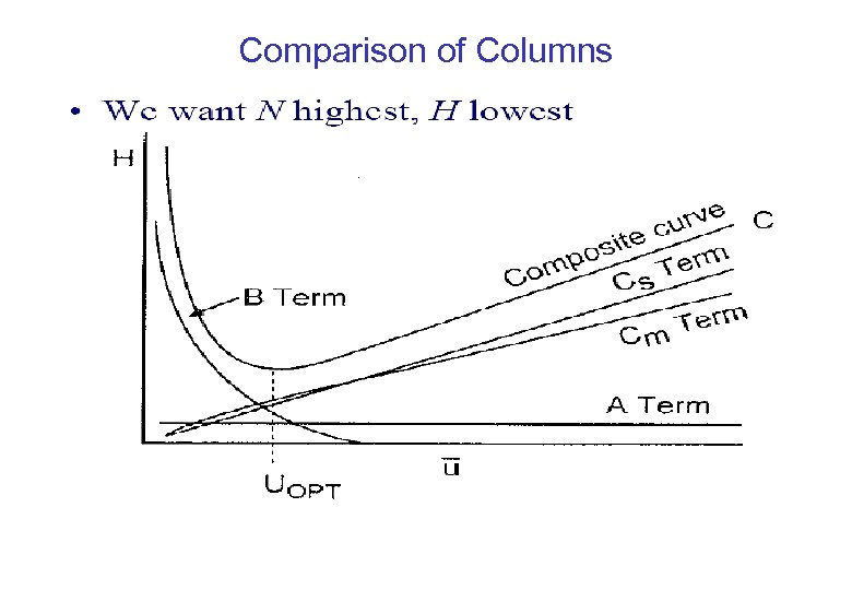 Comparison of Columns