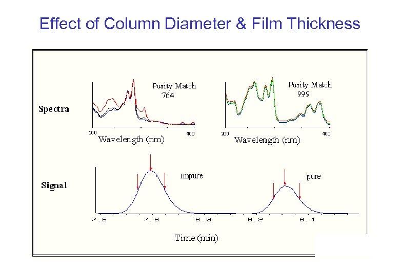 Effect of Column Diameter & Film Thickness