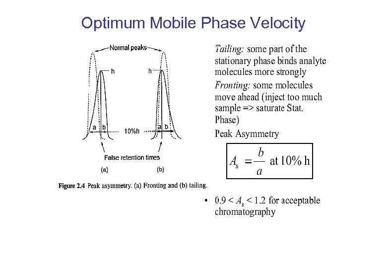Optimum Mobile Phase Velocity