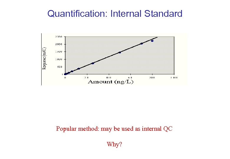 Quantification: Internal Standard Popular method: may be used as internal QC Why?
