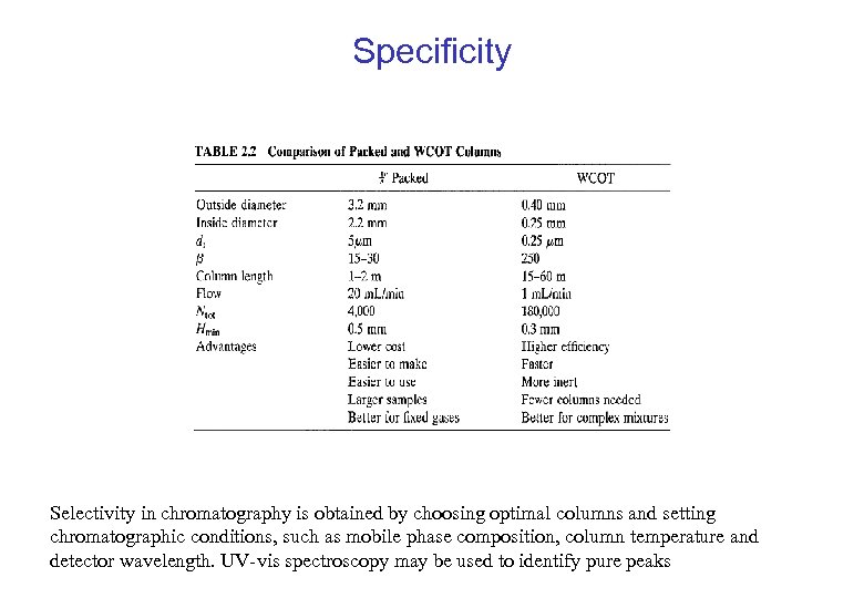 Specificity Selectivity in chromatography is obtained by choosing optimal columns and setting chromatographic conditions,