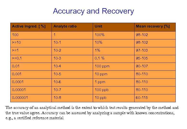 Accuracy and Recovery Active Ingred. [ %] Analyte ratio Unit Mean recovery [%] 100