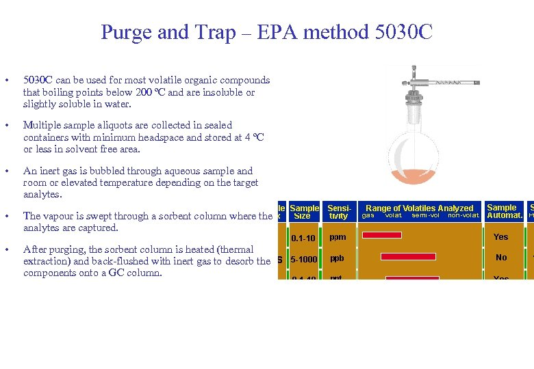 Purge and Trap – EPA method 5030 C • 5030 C can be used