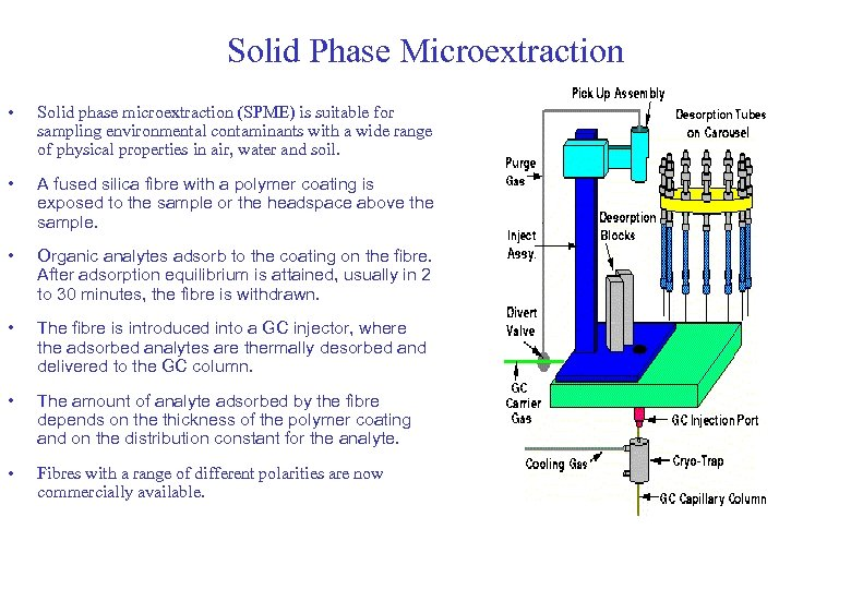Solid Phase Microextraction • Solid phase microextraction (SPME) is suitable for sampling environmental contaminants
