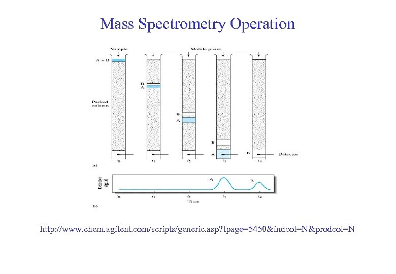 Mass Spectrometry Operation http: //www. chem. agilent. com/scripts/generic. asp? lpage=5450&indcol=N&prodcol=N