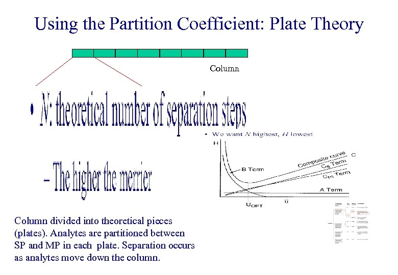 Using the Partition Coefficient: Plate Theory Column divided into theoretical pieces (plates). Analytes are