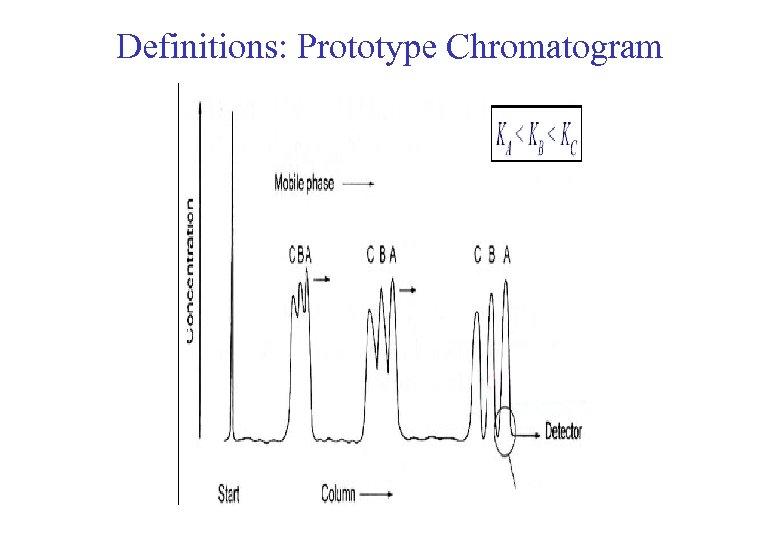 Definitions: Prototype Chromatogram