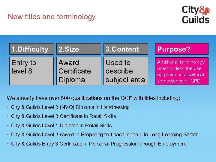 New titles and terminology 1. Difficulty 2. Size 3. Content Purpose? Entry to level