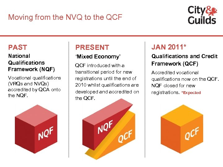 Moving from the NVQ to the QCF PAST PRESENT JAN 2011* National Qualifications Framework