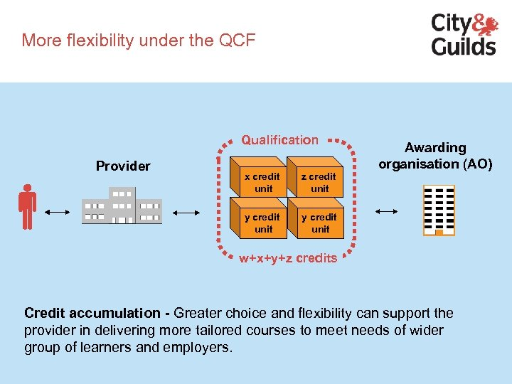 More flexibility under the QCF Qualification Provider x credit unit z credit unit y