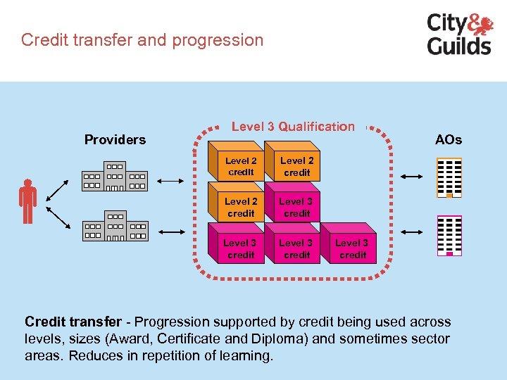 Credit transfer and progression Providers Level 3 Qualification Level 2 credit Level 3 credit