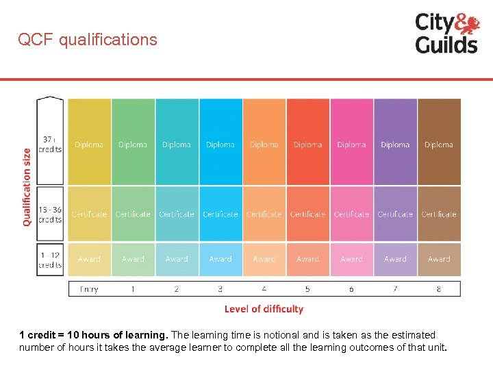 QCF qualifications 1 credit = 10 hours of learning. The learning time is notional