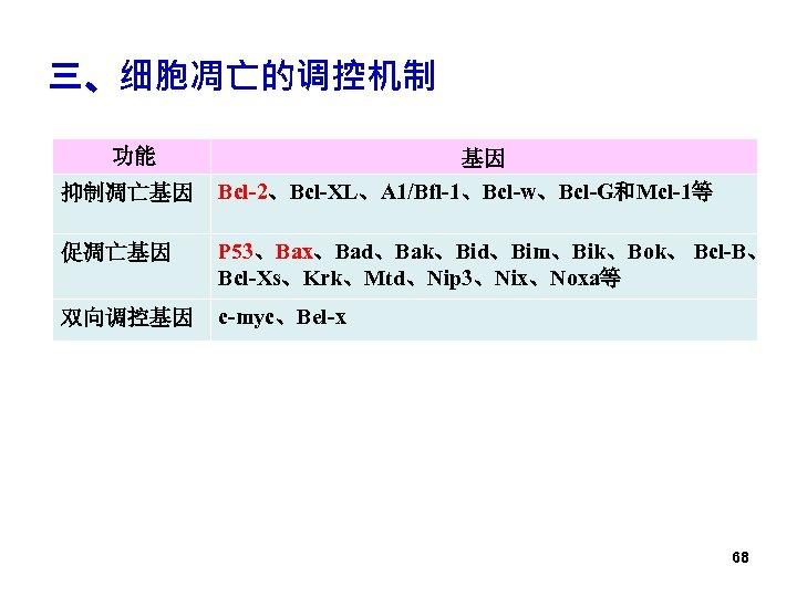 三、细胞凋亡的调控机制 功能 抑制凋亡基因 基因 Bcl-2、Bcl-XL、A 1/Bfl-1、Bcl-w、Bcl-G和Mcl-1等 促凋亡基因 P 53、Bax、Bad、Bak、Bid、Bim、Bik、Bok、 Bcl-B、 Bcl-Xs、Krk、Mtd、Nip 3、Nix、Noxa等 双向调控基因 c-myc、Bel-x